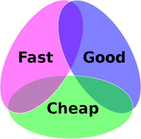 Good, Fast, Cheap Diagram